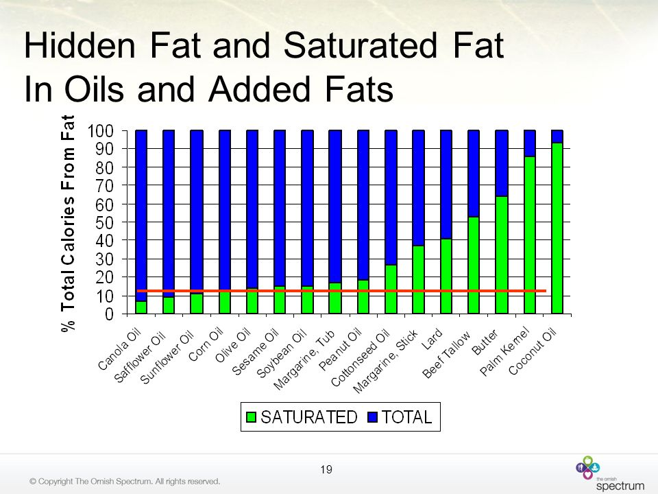 Hidden Fat and Saturated Fat In Oils and Added Fats 19