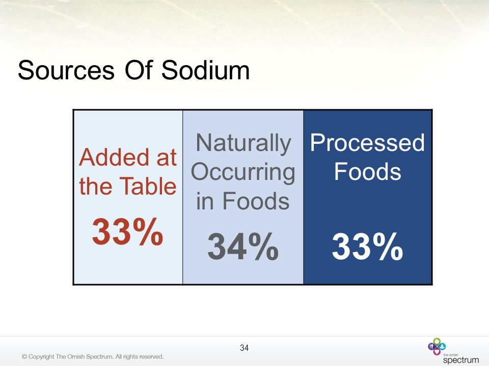 Sources Of Sodium Added at the Table 33% Naturally Occurring in Foods 34% Processed Foods 33% 34