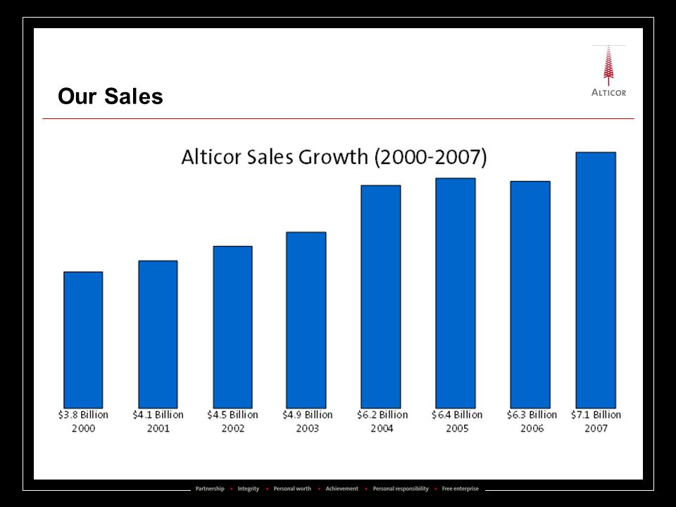 Our Sales Put years on x axis (scale is off)