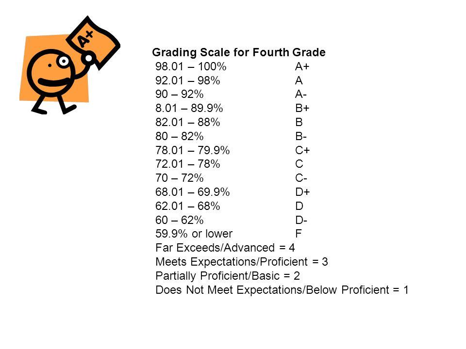 Grading Scale for Fourth Grade 98.01 – 100%A+ 92.01 – 98%A 90 – 92%A- 8.01 – 89.9%B+ 82.01 – 88%B 80 – 82%B- 78.01 – 79.9%C+ 72.01 – 78%C 70 – 72%C- 6
