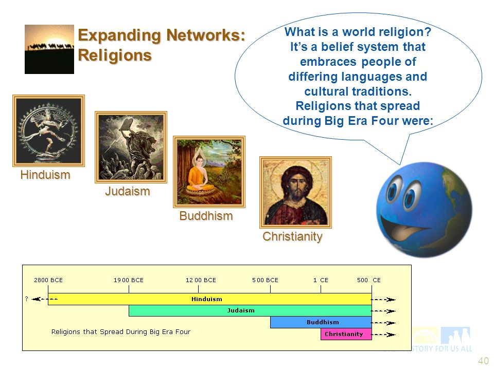 40 Buddhism Hinduism Christianity Judaism Expanding Networks: Religions What is a world religion? Its a belief system that embraces people of differin