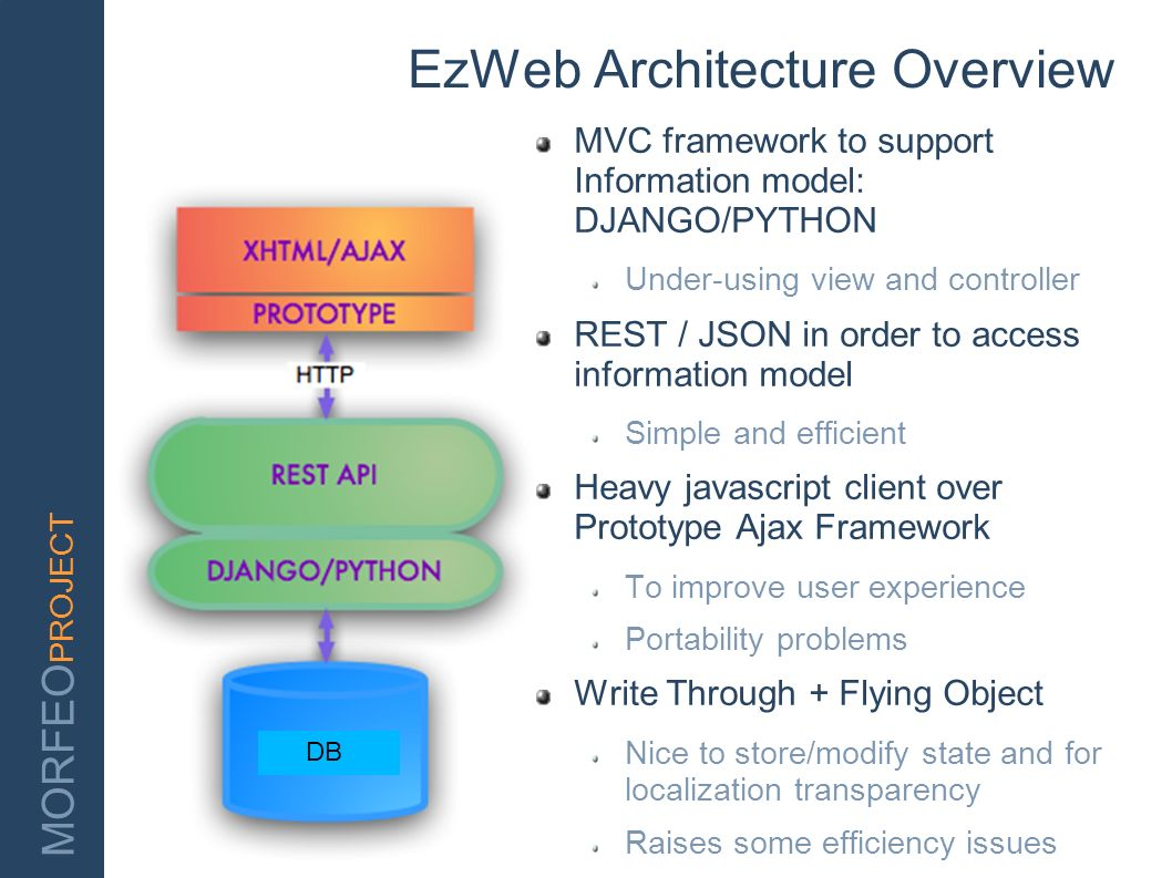 MORFEO PROJECT EzWeb Architecture Overview DB MVC framework to support Information model: DJANGO/PYTHON Under-using view and controller REST / JSON in