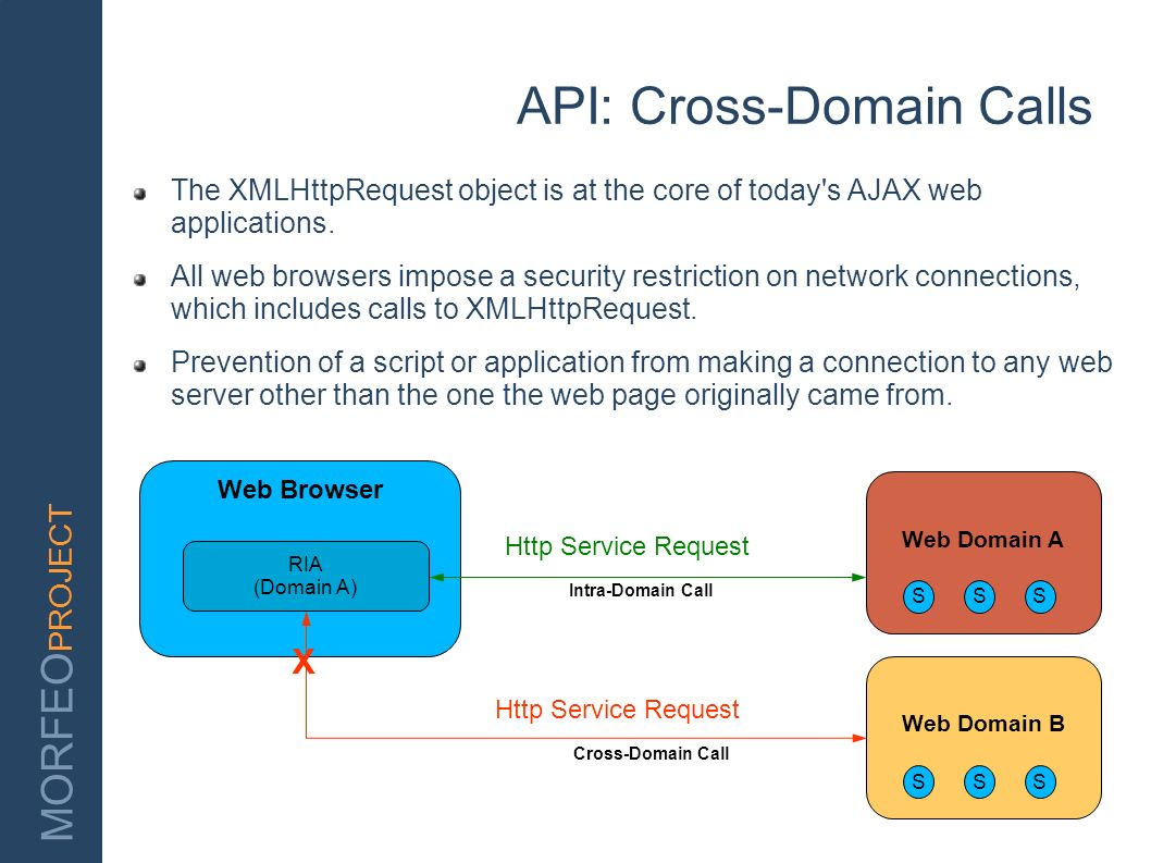 MORFEO PROJECT API: Cross-Domain Calls The XMLHttpRequest object is at the core of today's AJAX web applications. All web browsers impose a security r