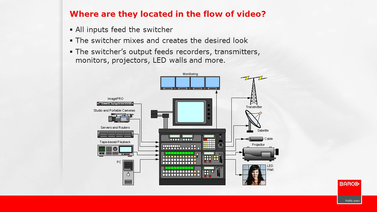 Where are they located in the flow of video? All inputs feed the switcher The switcher mixes and creates the desired look The switchers output feeds r