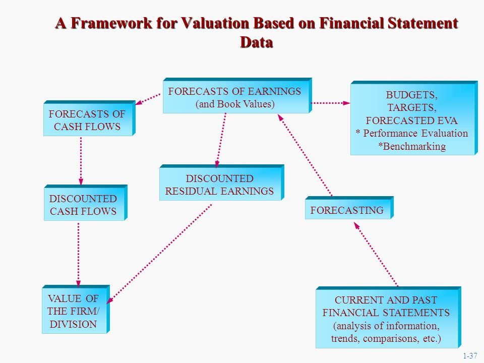 1-37 CURRENT AND PAST FINANCIAL STATEMENTS (analysis of information, trends, comparisons, etc.) FORECASTING FORECASTS OF CASH FLOWS DISCOUNTED CASH FLOWS VALUE OF THE FIRM/ DIVISION DISCOUNTED RESIDUAL EARNINGS FORECASTS OF EARNINGS (and Book Values) A Framework for Valuation Based on Financial Statement Data BUDGETS, TARGETS, FORECASTED EVA * Performance Evaluation *Benchmarking