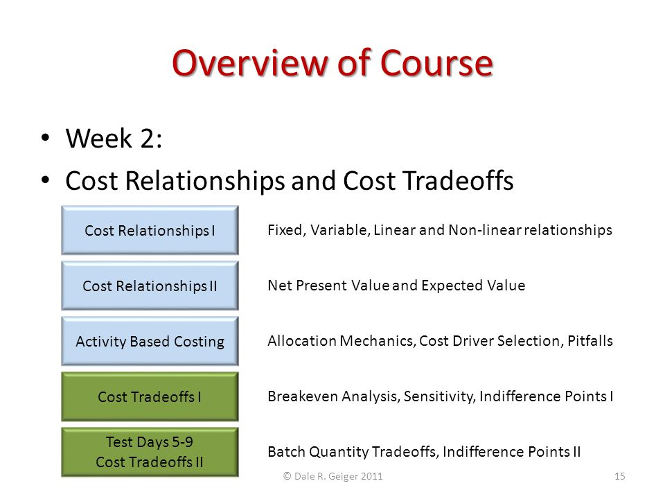 Overview of Course Week 2: Cost Relationships and Cost Tradeoffs Cost Relationships I Cost Relationships II Activity Based Costing Cost Tradeoffs I Test Days 5-9 Cost Tradeoffs II Fixed, Variable, Linear and Non-linear relationships Net Present Value and Expected Value Allocation Mechanics, Cost Driver Selection, Pitfalls Breakeven Analysis, Sensitivity, Indifference Points I Batch Quantity Tradeoffs, Indifference Points II © Dale R.