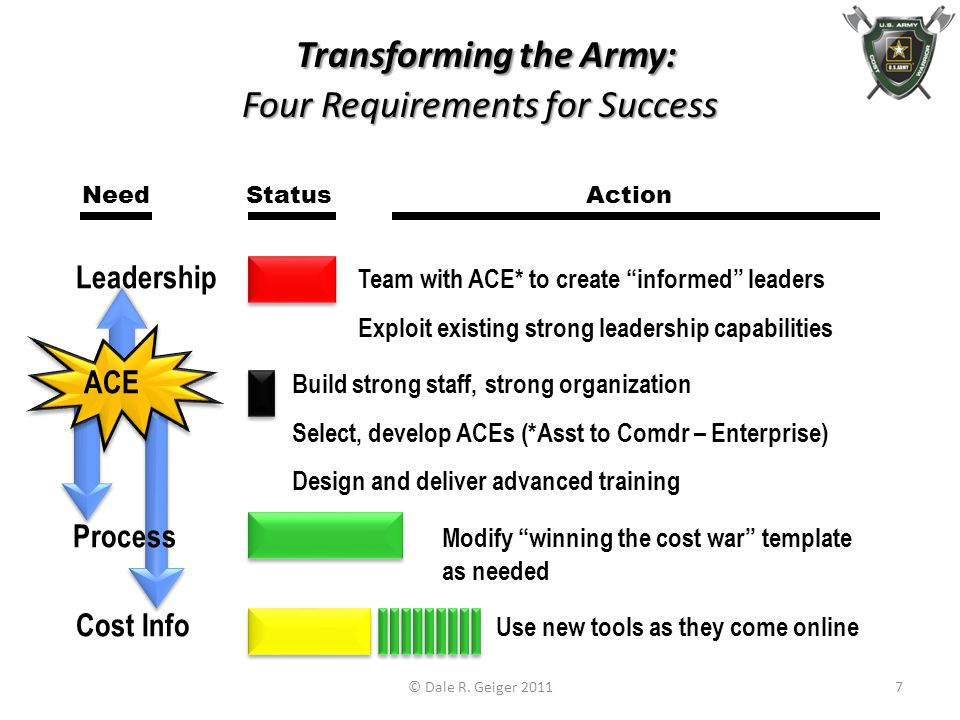 Transforming the Army: Four Requirements for Success Transforming the Army: Four Requirements for Success Need Status Action Leadership Team with ACE* to create informed leaders Exploit existing strong leadership capabilities ACE Build strong staff, strong organization Select, develop ACEs (*Asst to Comdr – Enterprise) Design and deliver advanced training Process Modify winning the cost war template as needed Cost Info Use new tools as they come online © Dale R.