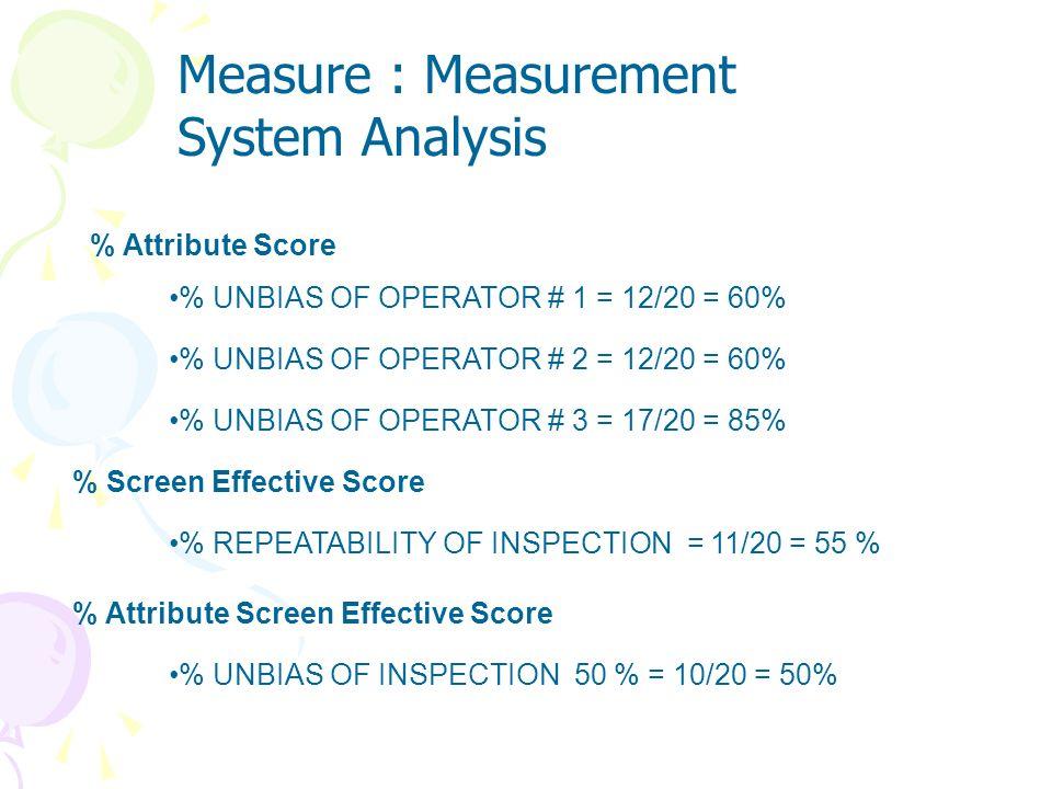 % REPEATIBILITY OF OPERATOR # 1 = 16/20 = 80% % REPEATIBILITY OF OPERATOR # 2 = 13/20 = 65% % REPEATIBILITY OF OPERATOR # 3 = 20/20 = 100% % Appraiser