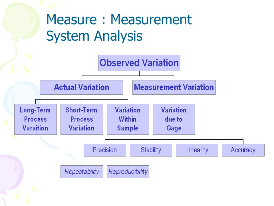 Study of your measurement system will reveal the relative amount of variation in your data that results from measurement system error. It is also a gr