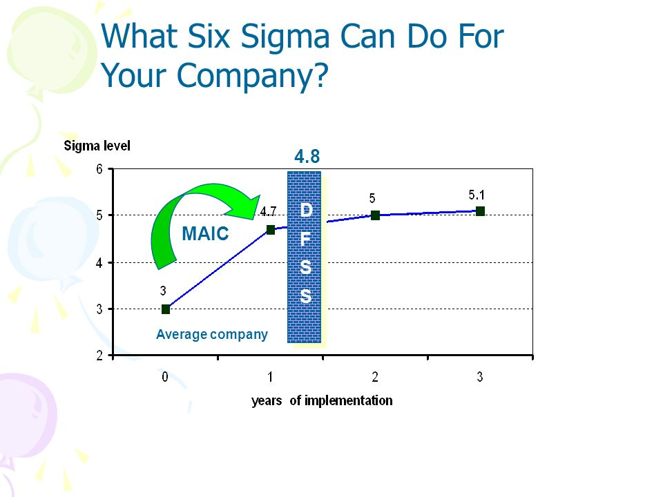 What is Six Sigma? It is a business process that allows companies to drastically improve their bottom line by designing and monitoring everyday busine