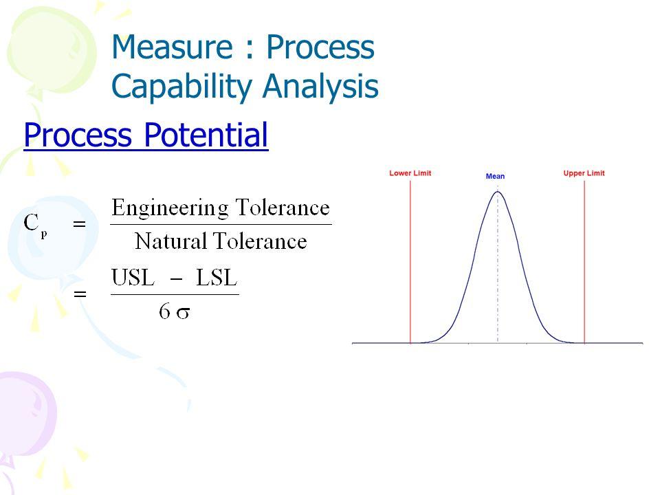 Two measures of process capability Process Potential C p Process Performance C pu C pl C pk C pm Measure : Process Capability Analysis