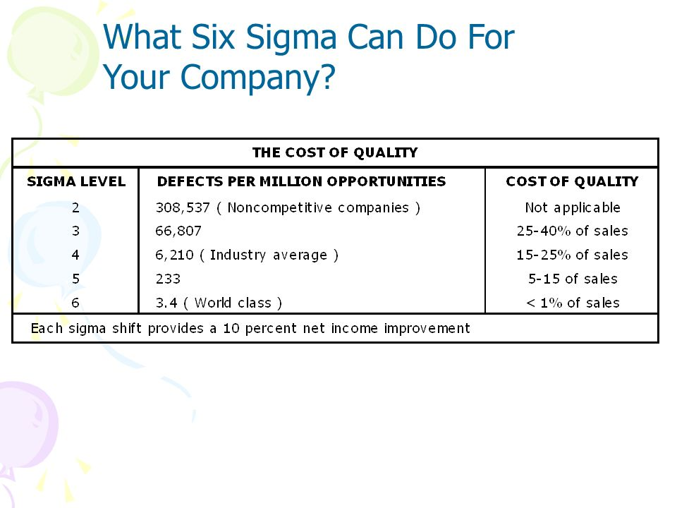What Six Sigma Can Do For Your Company? 4.8 DFSSDFSS MAIC Average company