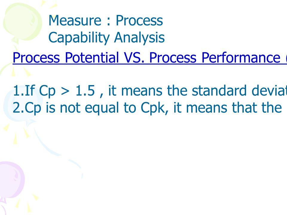 Measure : Process Capability Analysis Short Term VS LongTerm ( Cp Vs Pp or Cpk vs Ppk )