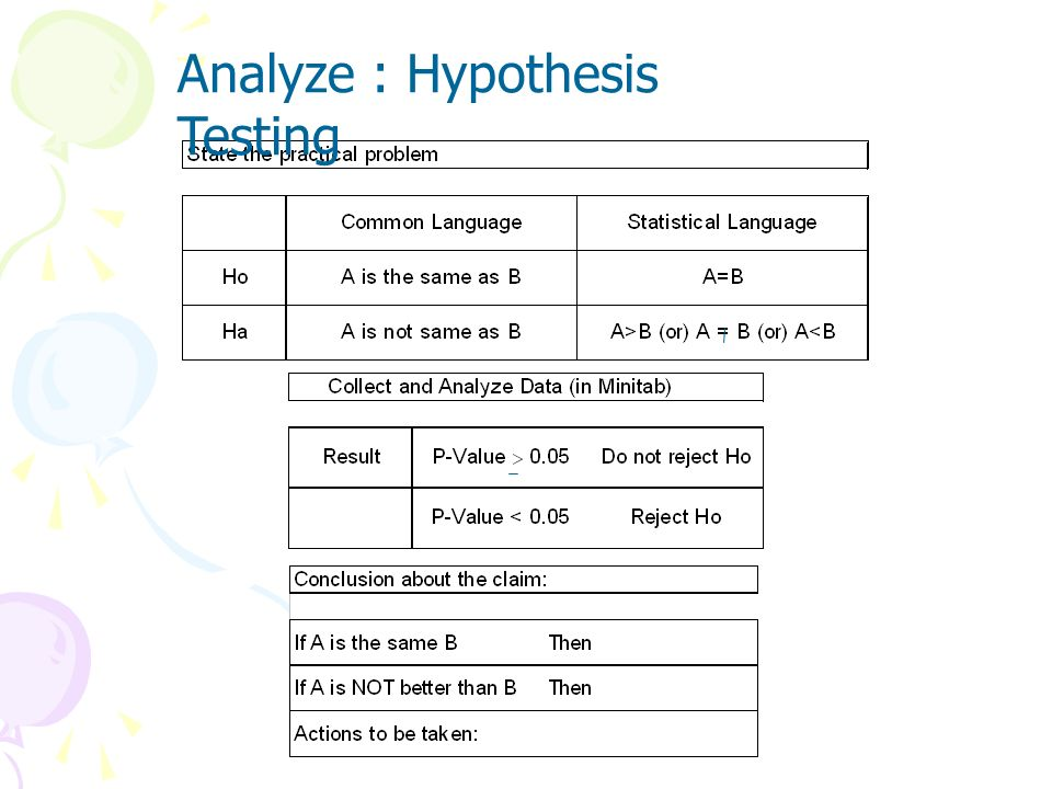 NULL HYPOTHESIS: Nothing has changed: For Tests Of Process Mean: H 0 : = 0 For Tests Of Process Variance:H 0 : 2 = 2 0 ALTERNATE HYPOTHESIS: Change ha