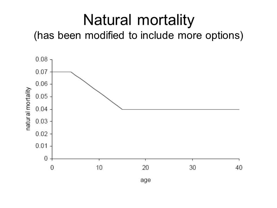 Natural mortality (has been modified to include more options)
