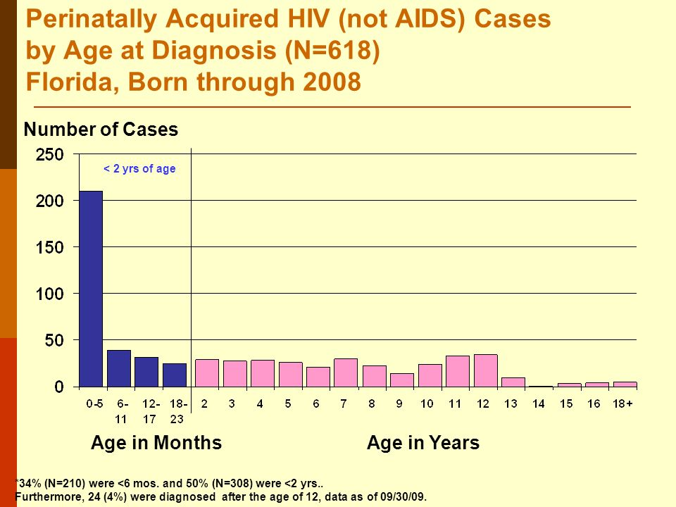 Perinatally Acquired HIV (not AIDS) Cases by Age at Diagnosis (N=618) Florida, Born through 2008 Number of Cases Age in MonthsAge in Years *34% (N=210) were <6 mos.