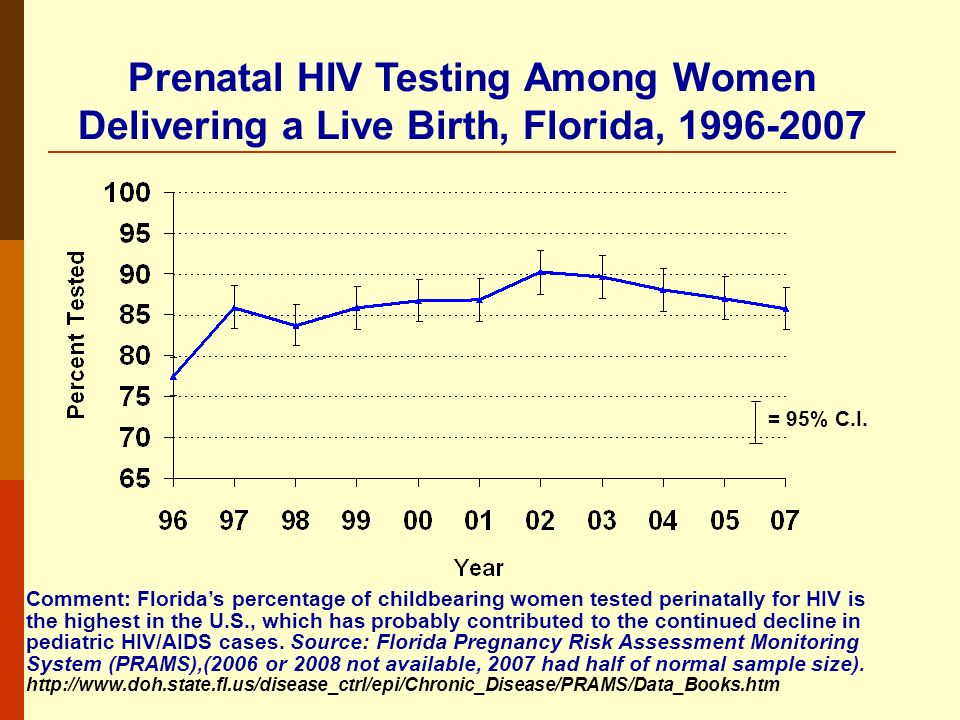 Prenatal HIV Testing Among Women Delivering a Live Birth, Florida, 1996-2007 = 95% C.I.