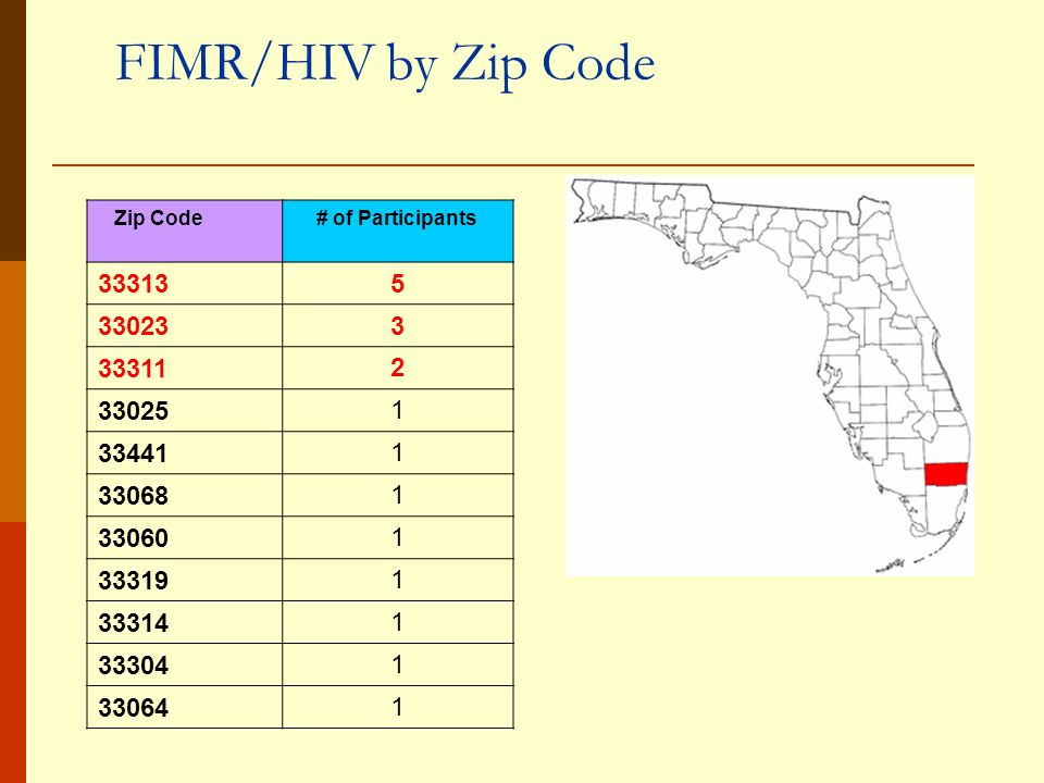FIMR/HIV by Zip Code Zip Code# of Participants 33313 5 330233 33311 2 33025 1 33441 1 33068 1 33060 1 33319 1 33314 1 33304 1 33064 1