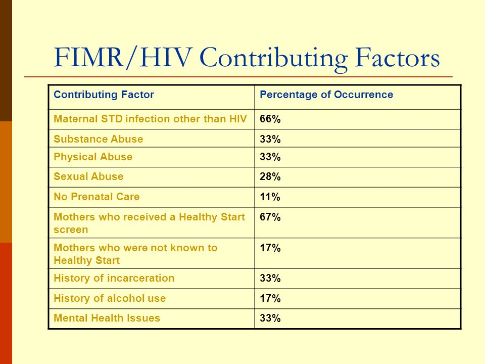 FIMR/HIV Contributing Factors Contributing FactorPercentage of Occurrence Maternal STD infection other than HIV66% Substance Abuse33% Physical Abuse33% Sexual Abuse28% No Prenatal Care11% Mothers who received a Healthy Start screen 67% Mothers who were not known to Healthy Start 17% History of incarceration33% History of alcohol use17% Mental Health Issues33%