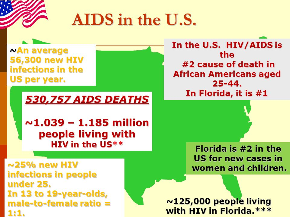 Scope of the Epidemic in the United States among Women and Children AIDS in women has risen from 7% early in the epidemic to 24% - 26% of adult cases today 73 new HIV/AIDS cases reported in children in 2007 181,802 AIDS cases in women reported through 2005 10,000–20,000 estimated children/youth living with HIV infection (8797 under the age of 13) 100- 270 babies continue to be born each year with HIV infection