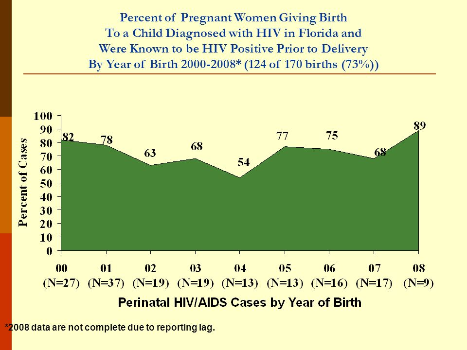 Percent of Pregnant Women Giving Birth To a Child Diagnosed with HIV in Florida and Were Known to be HIV Positive Prior to Delivery By Year of Birth 2000-2008* (124 of 170 births (73%)) *2008 data are not complete due to reporting lag.