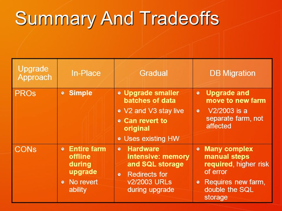 Summary And Tradeoffs Upgrade Approach In-PlaceGradualDB Migration PROs SimpleUpgrade smaller batches of data V2 and V3 stay live Can revert to origin