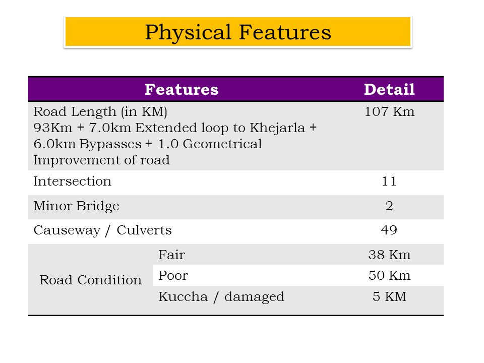 FeaturesDetail Road Length (in KM) 93Km + 7.0km Extended loop to Khejarla + 6.0km Bypasses + 1.0 Geometrical Improvement of road 107 Km Intersection11