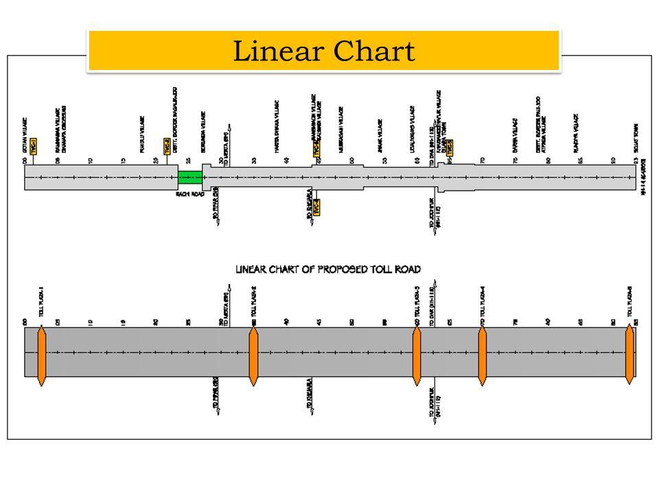 Linear Chart