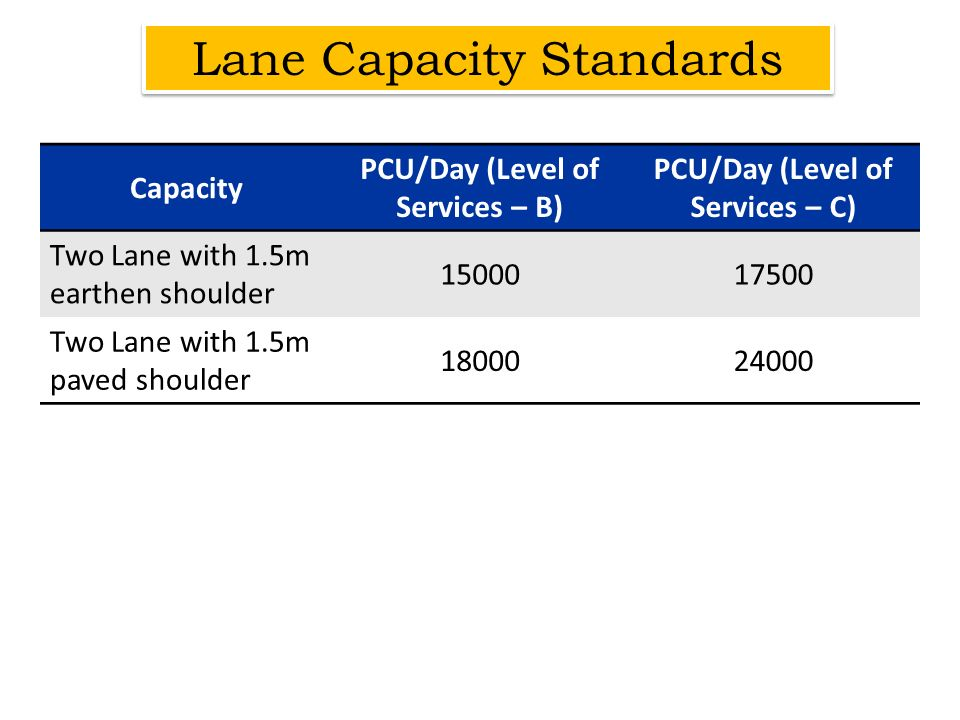 Capacity PCU/Day (Level of Services – B) PCU/Day (Level of Services – C) Two Lane with 1.5m earthen shoulder 1500017500 Two Lane with 1.5m paved shoul