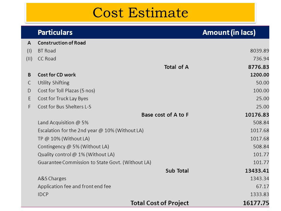 Cost Estimate ParticularsAmount (in lacs) AConstruction of Road (I)BT Road8039.89 (II)CC Road736.94 Total of A8776.83 BCost for CD work1200.00 CUtilit