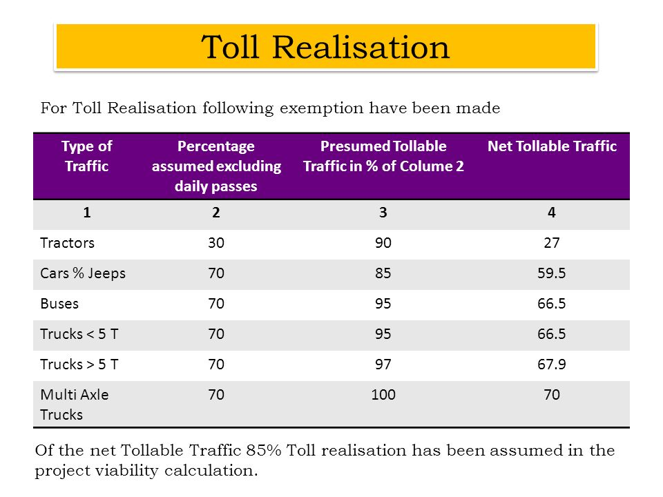For Toll Realisation following exemption have been made Type of Traffic Percentage assumed excluding daily passes Presumed Tollable Traffic in % of Co