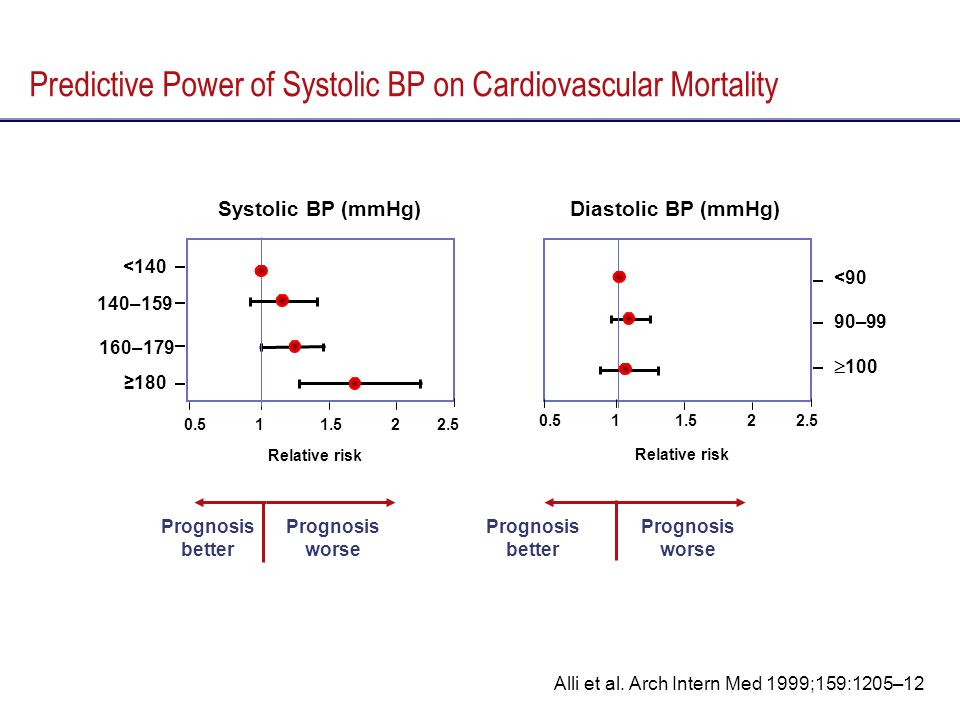 <140 140–159 160–179 180 Relative risk Predictive Power of Systolic BP on Cardiovascular Mortality Alli et al. Arch Intern Med 1999;159:1205–12 Relati