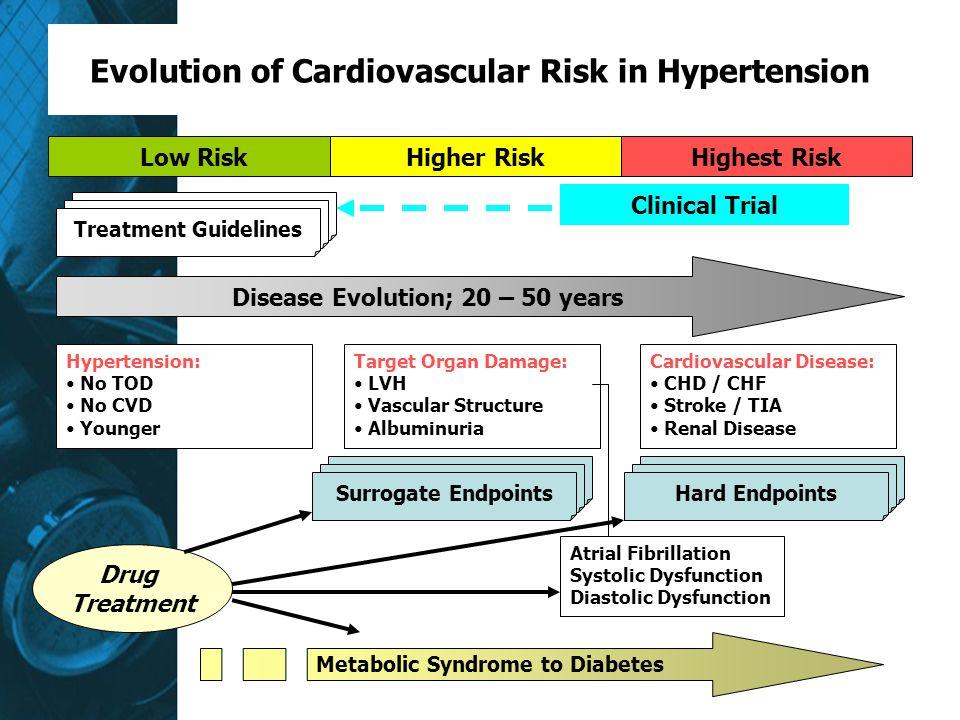 Evolution of Cardiovascular Risk in Hypertension Low RiskHigher RiskHighest Risk Clinical Trial Treatment Guidelines Disease Evolution; 20 – 50 years