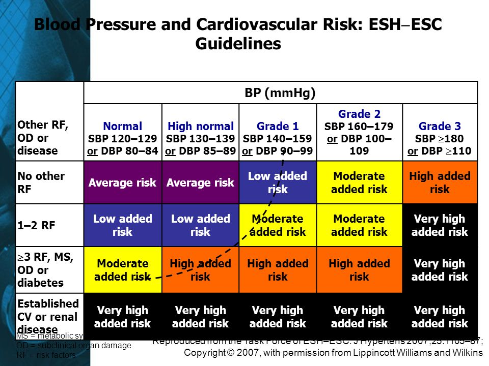 Blood Pressure and Cardiovascular Risk: ESH ESC Guidelines Other RF, OD or disease BP (mmHg) Normal SBP 120–129 or DBP 80–84 High normal SBP 130–139 o