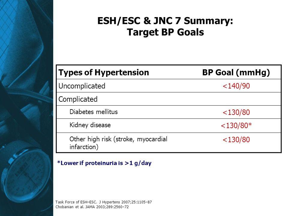 ESH/ESC & JNC 7 Summary: Target BP Goals Types of HypertensionBP Goal (mmHg) Uncomplicated<140/90 Complicated Diabetes mellitus <130/80 Kidney disease