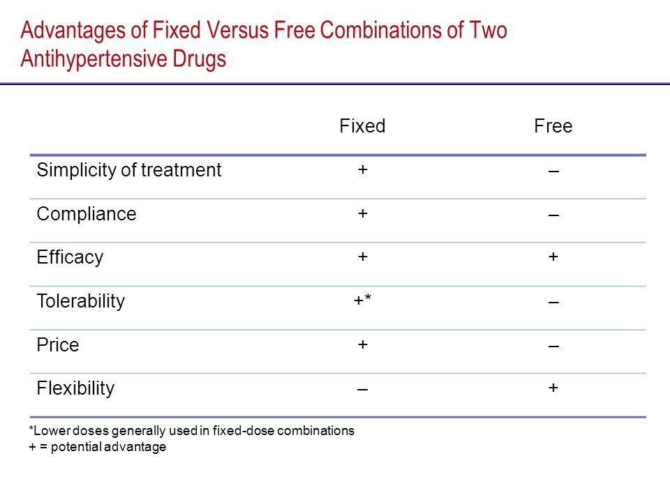 *Lower doses generally used in fixed-dose combinations + = potential advantage *Lower doses generally used in fixed-dose combinations + = potential ad