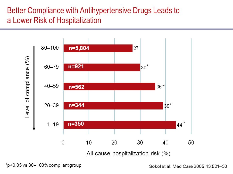 Better Compliance with Antihypertensive Drugs Leads to a Lower Risk of Hospitalization Level of compliance (%) All-cause hospitalization risk (%) *p<0