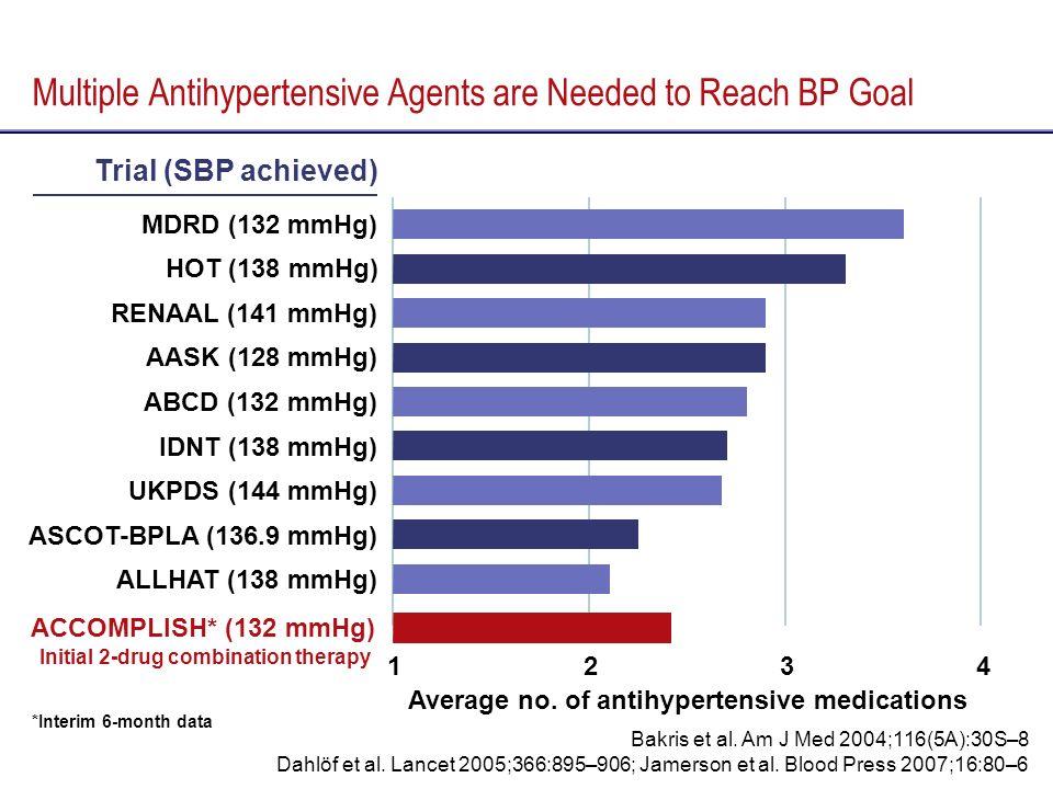 Average no. of antihypertensive medications 1234 Multiple Antihypertensive Agents are Needed to Reach BP Goal Trial (SBP achieved) Bakris et al. Am J
