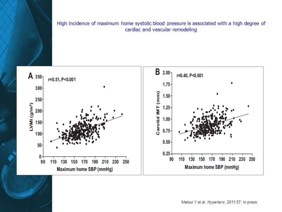 High incidence of maximum home systolic blood pressure is associated with a high degree of cardiac and vascular remodeling Matsui Y et al.