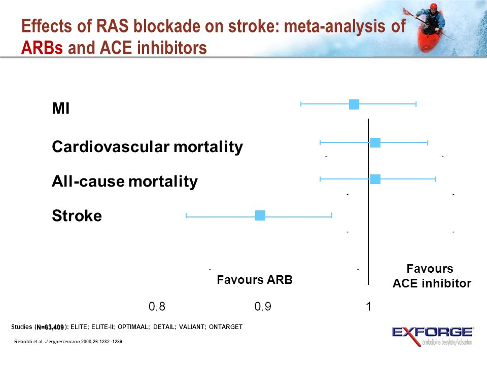 Effects of RAS blockade on stroke: meta-analysis of ARBs and ACE inhibitors MI Cardiovascular mortality All-cause mortality Stroke Favours ARB Favours ACE inhibitor Reboldi et al.