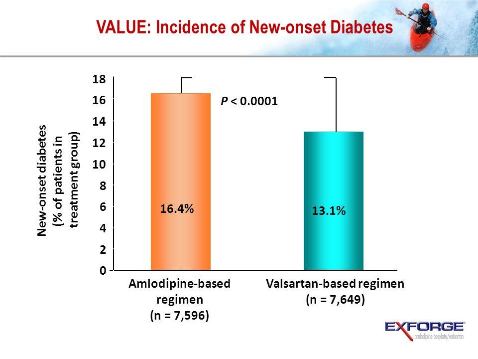 VALUE: Incidence of New-onset Diabetes New-onset diabetes (% of patients in treatment group) Julius S et al. Lancet. June 2004;363. 0 2 4 6 8 10 12 14