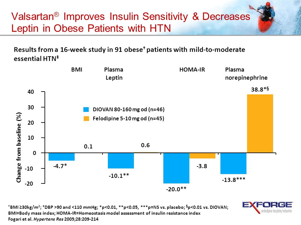 Valsartan ® Improves Insulin Sensitivity & Decreases Leptin in Obese Patients with HTN Results from a 16-week study in 91 obese patients with mild-to-moderate essential HTN BMI 30kg/m 2 ; DBP >90 and <110 mmHg; *p<0.01, **p<0.05, ***p=NS vs.