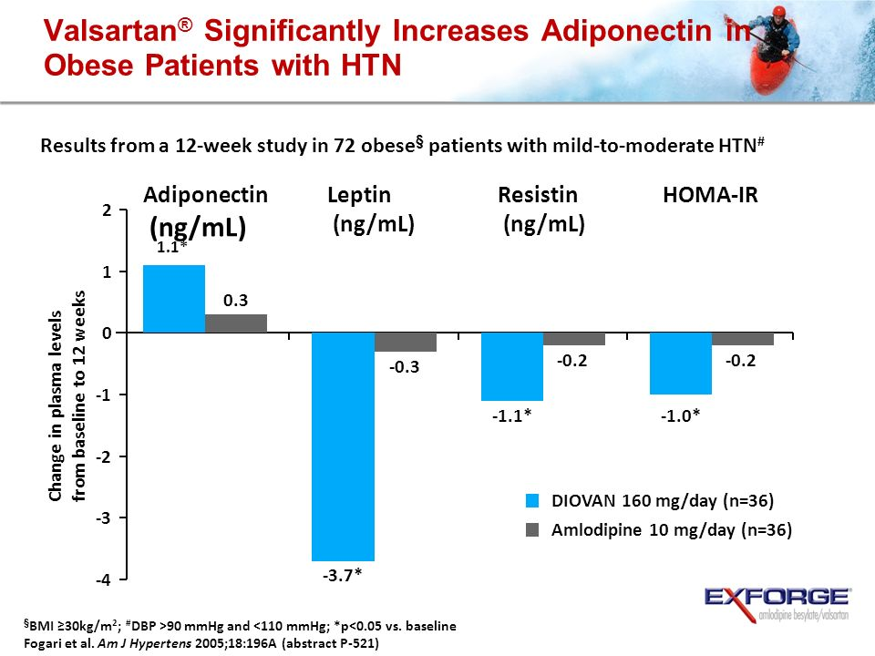 Change in plasma levels from baseline to 12 weeks Adiponectin (ng/mL) Resistin (ng/mL) Leptin (ng/mL) DIOVAN 160 mg/day (n=36) Valsartan ® Significantly Increases Adiponectin in Obese Patients with HTN Results from a 12-week study in 72 obese § patients with mild-to-moderate HTN # § BMI 30kg/m 2 ; # DBP >90 mmHg and <110 mmHg; *p<0.05 vs.