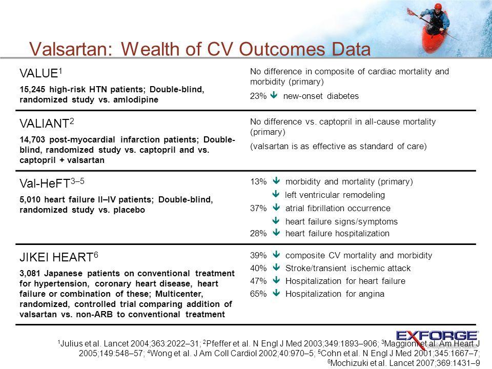 Valsartan: Wealth of CV Outcomes Data 1 Julius et al. Lancet 2004;363:2022–31; 2 Pfeffer et al. N Engl J Med 2003;349:1893–906; 3 Maggioni et al. Am H