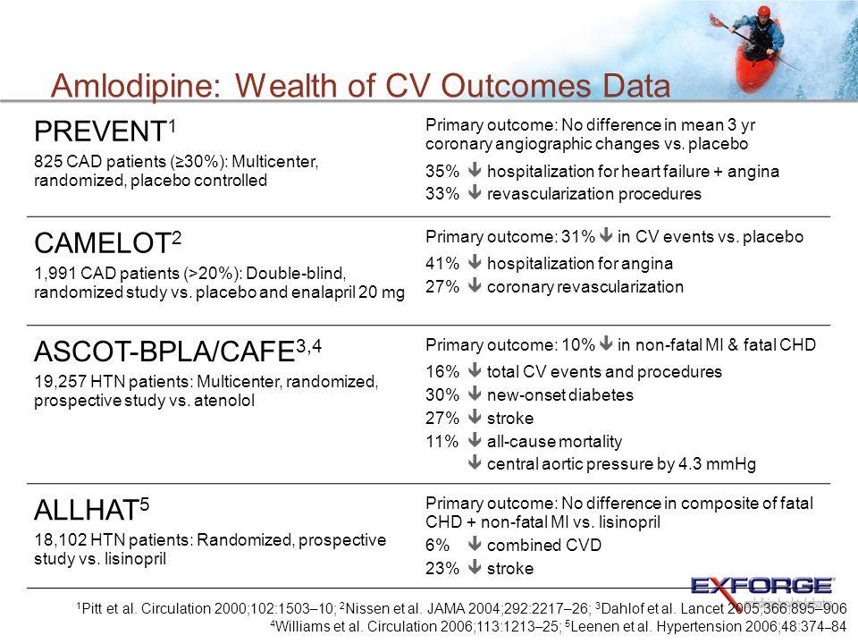 Amlodipine: Wealth of CV Outcomes Data 1 Pitt et al. Circulation 2000;102:1503–10; 2 Nissen et al. JAMA 2004;292:2217–26; 3 Dahlof et al. Lancet 2005;