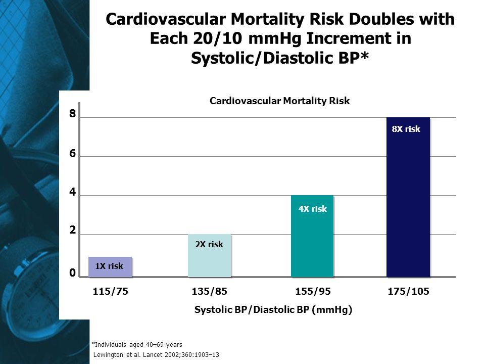 Cardiovascular Mortality Risk Systolic BP/Diastolic BP (mmHg) 115/75135/85155/95175/105 0 2 4 8 6 Lewington et al. Lancet 2002;360:1903–13 Cardiovascu