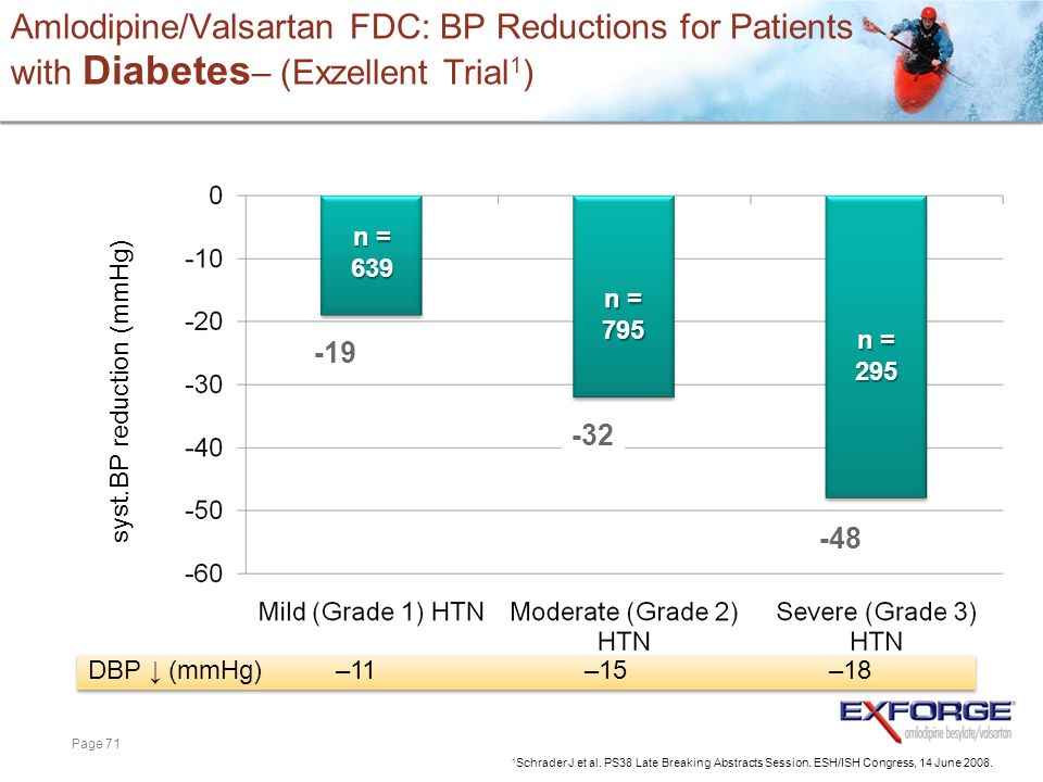 Page 71 Amlodipine/Valsartan FDC: BP Reductions for Patients with Diabetes – (Exzellent Trial 1 ) n = 639 n = 795 n = 295 1 Schrader J et al. PS38 Lat