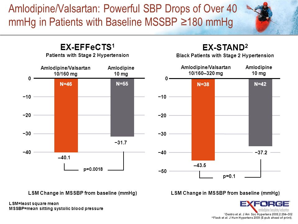 Amlodipine/Valsartan: Powerful SBP Drops of Over 40 mmHg in Patients with Baseline MSSBP 180 mmHg LSM Change in MSSBP from baseline (mmHg) p=0.1 20 10