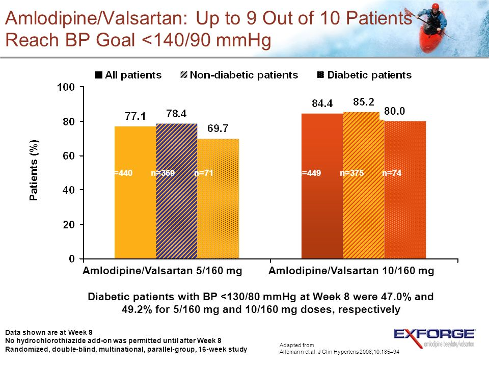 Amlodipine/Valsartan: Up to 9 Out of 10 Patients Reach BP Goal <140/90 mmHg Amlodipine/Valsartan 5/160 mgAmlodipine/Valsartan 10/160 mg Diabetic patie