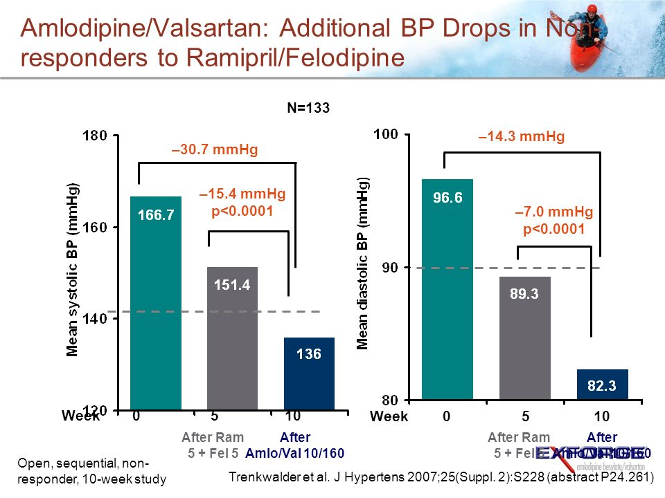 Amlodipine/Valsartan: Additional BP Drops in Non- responders to Ramipril/Felodipine –30.7 mmHg –14.3 mmHg –15.4 mmHg p<0.0001 –7.0 mmHg p<0.0001 Week0510 N=133 After Amlo/Val 10/160 After Ram 5 + Fel 5 Open, sequential, non- responder, 10-week study After Amlo/Val 10/160 After Ram 5 + Fel 5 Week0510 Trenkwalder et al.